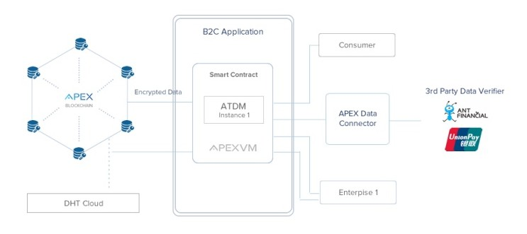 APEX NETWORK CPX